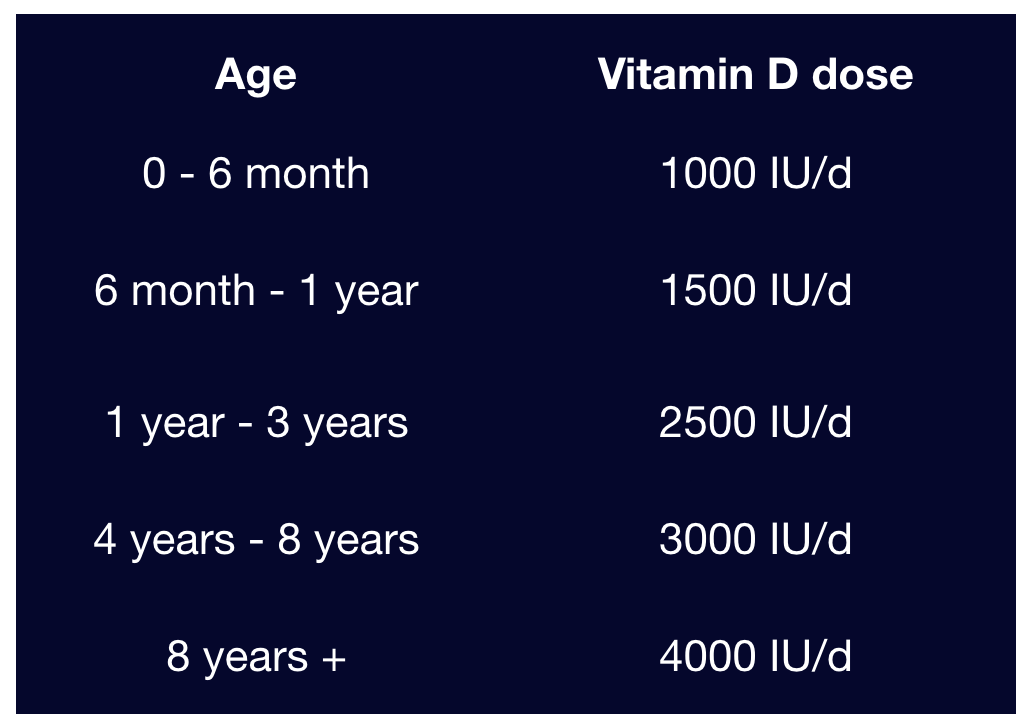 daily dietary intakes of vitamin D